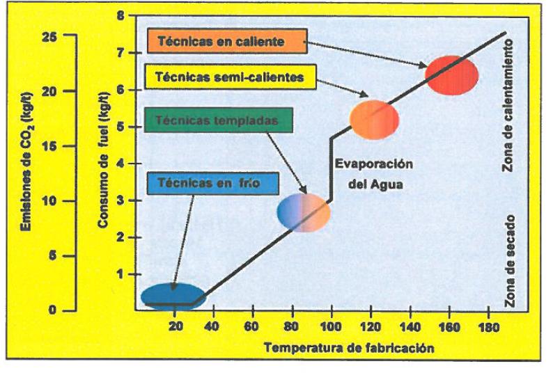 Grafico Temperaturas de fabricación y consumo de fuel MB